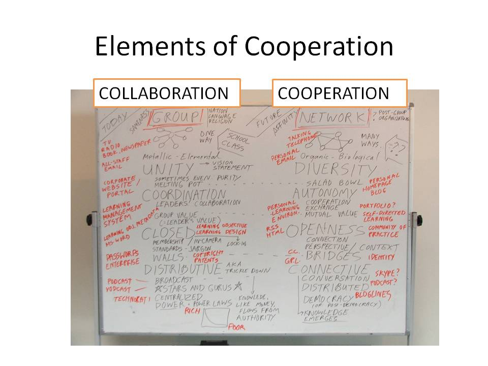 Whiteboard showing differences between Collaboration in a group compared with Co-oepration in a network